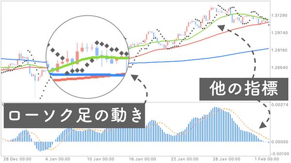 移動平均線に他の指標も加えているチャート画像