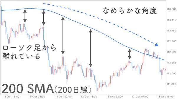 200SMAを表示させたチャート画像