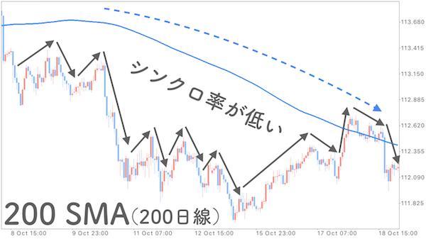 200SMAを表示させたチャートにシンクロ率を記入した画像