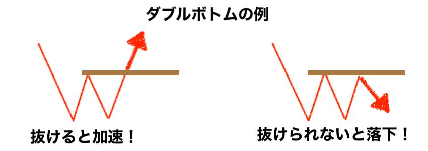 ダブルボトムのネックライン