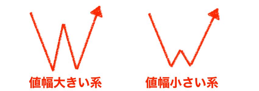 ダブルボトムの種類