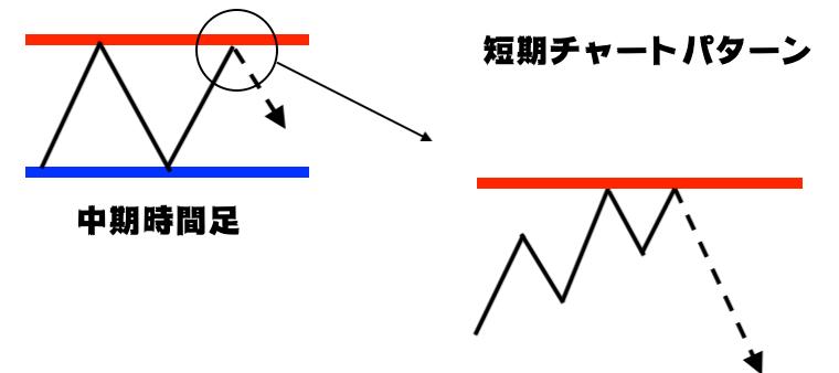 時間軸のエントリーパターン