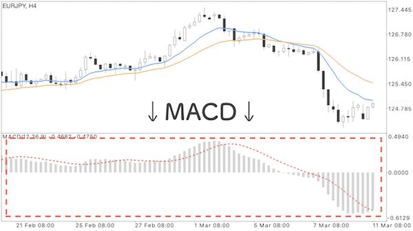 MACDを表示させたチャート画像
