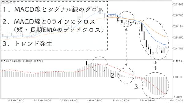 MACD線とシグナル線のゴールデンクロスの後に0ラインをMACD線が上抜けている画像
