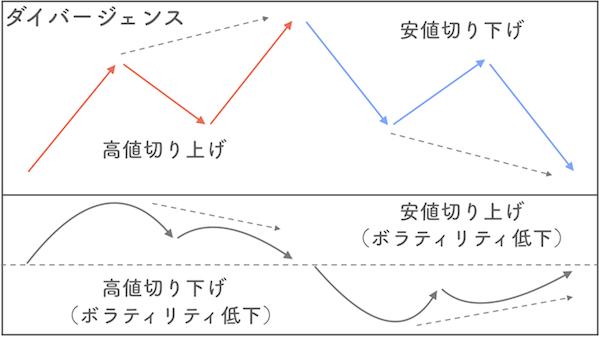 ダイバージェンスの説明画像
