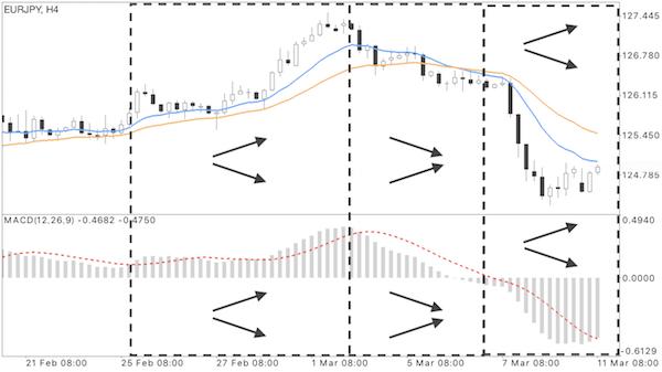 短期EMAと長期EMAが表示されたチャートにMACD線を表示させた画像