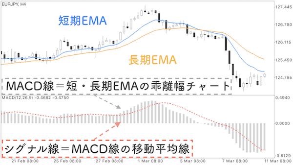 短期EMAと長期EMAの乖離幅チャートと普通のチャートを並べた画像