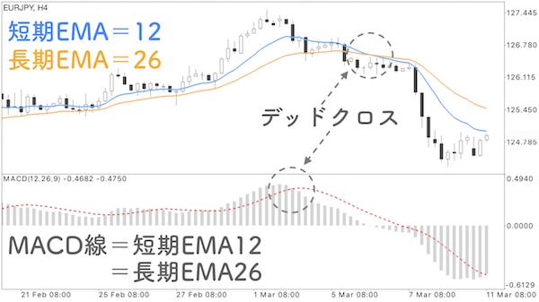 全く同じ期間設定のMACDと移動平均線を表示させたチャートの画像