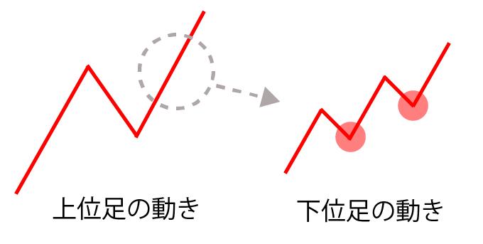 上位足と下位足の関係性