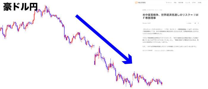 貿易戦争の豪ドル円値動き