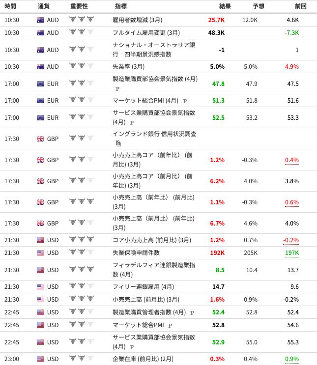 ORZが見ている経済指標