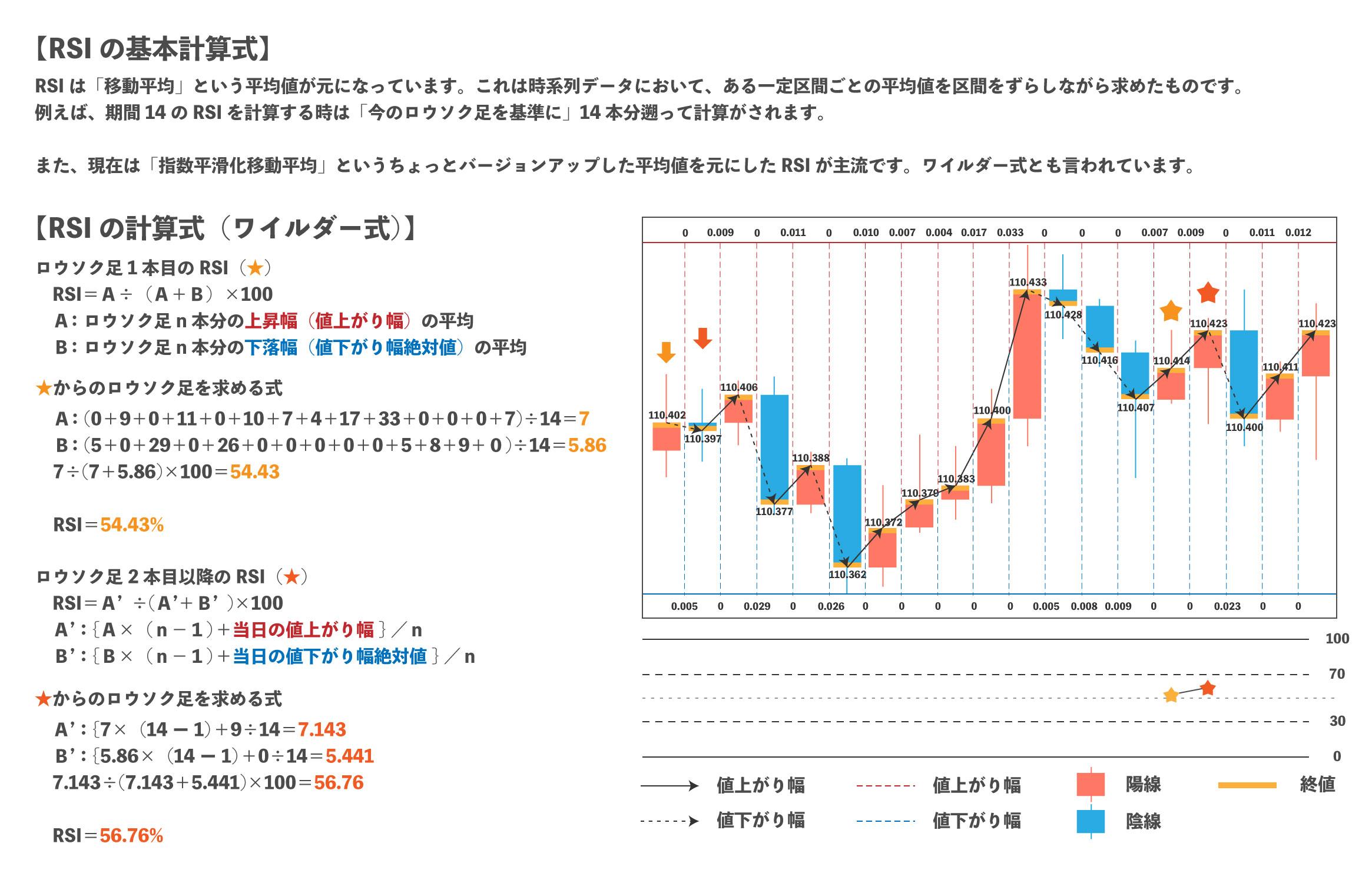 rsiの計算式をチャートと一緒に解説している画像