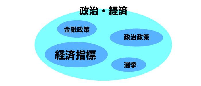 政治経済構造