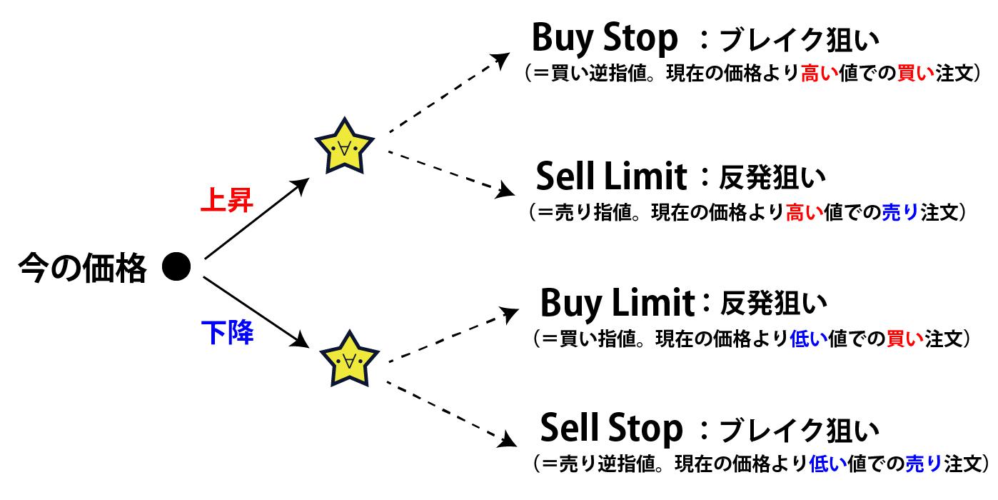 IFDIFO注文方法