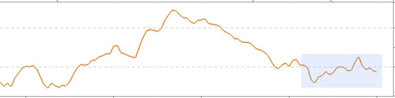 ユーロ円チャートのCCIを拡大した画像
