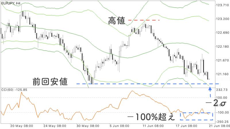 ユーロ円のチャート画像