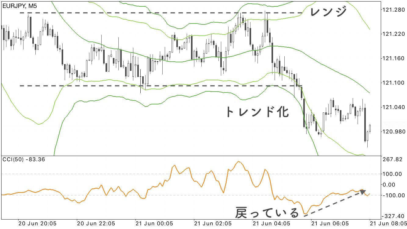 EUR/JPY5分足のチャート画像