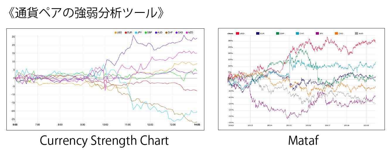 通貨ペアの強弱分析ツール一覧