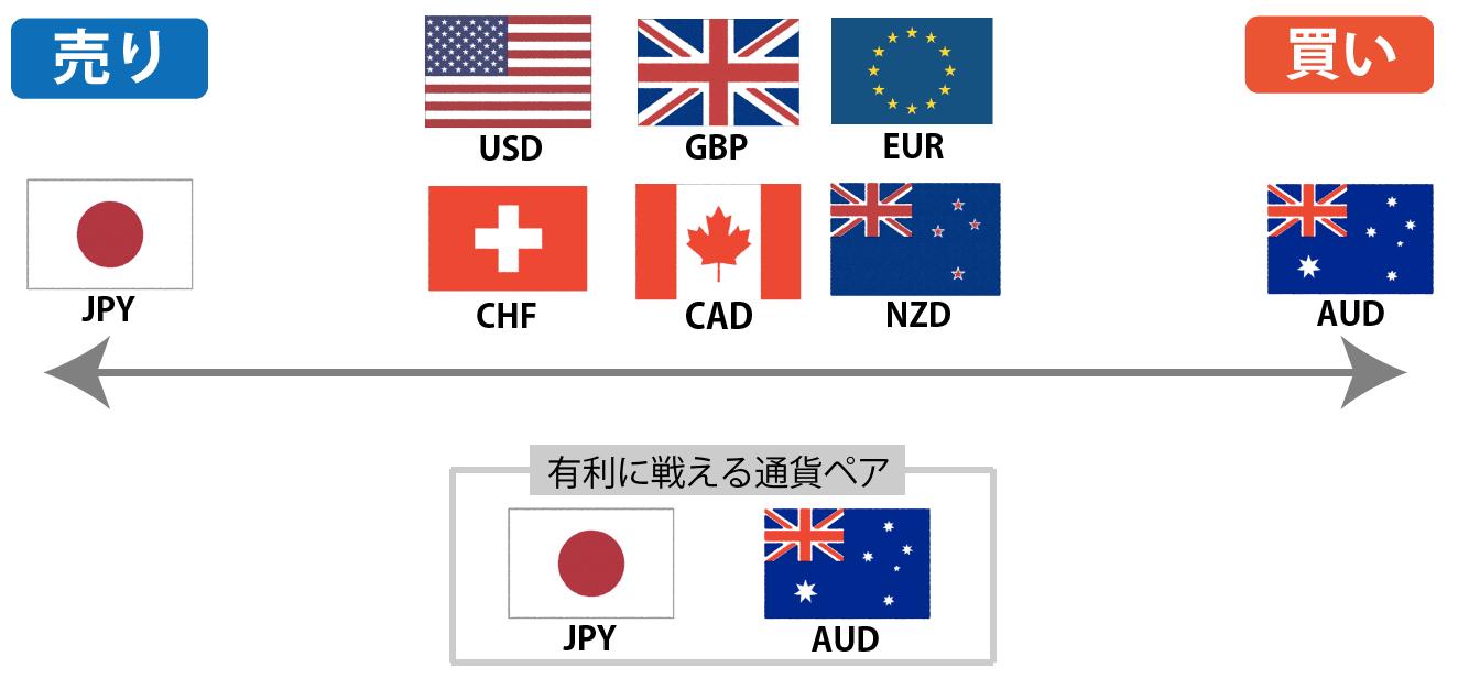通貨ペアの力関係