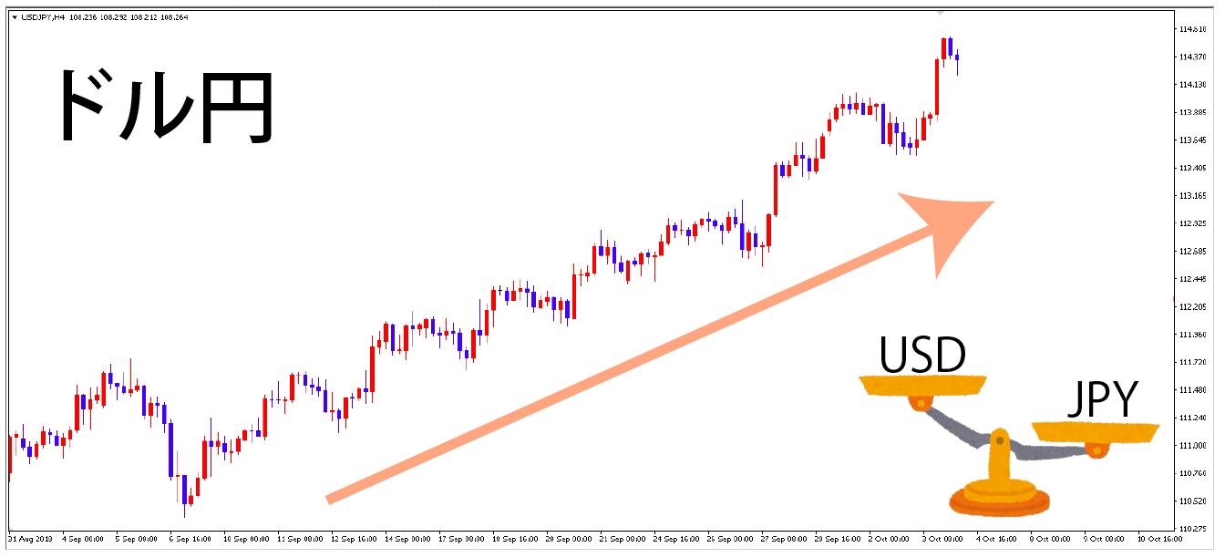 ドル円の上昇トレンド
