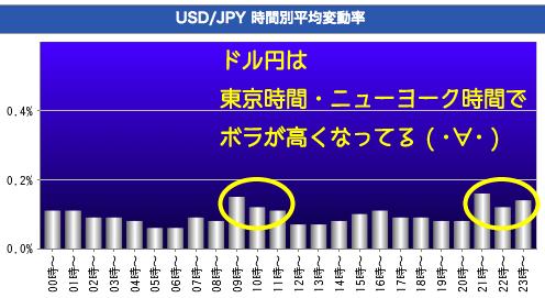 ドル円の時間別平均変動率