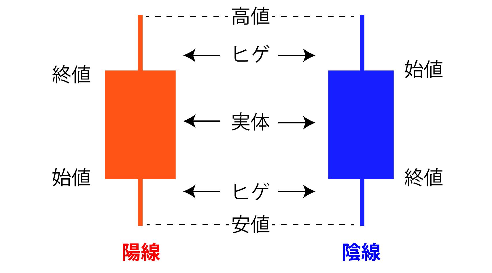 ローソク足(陽線と陰線)