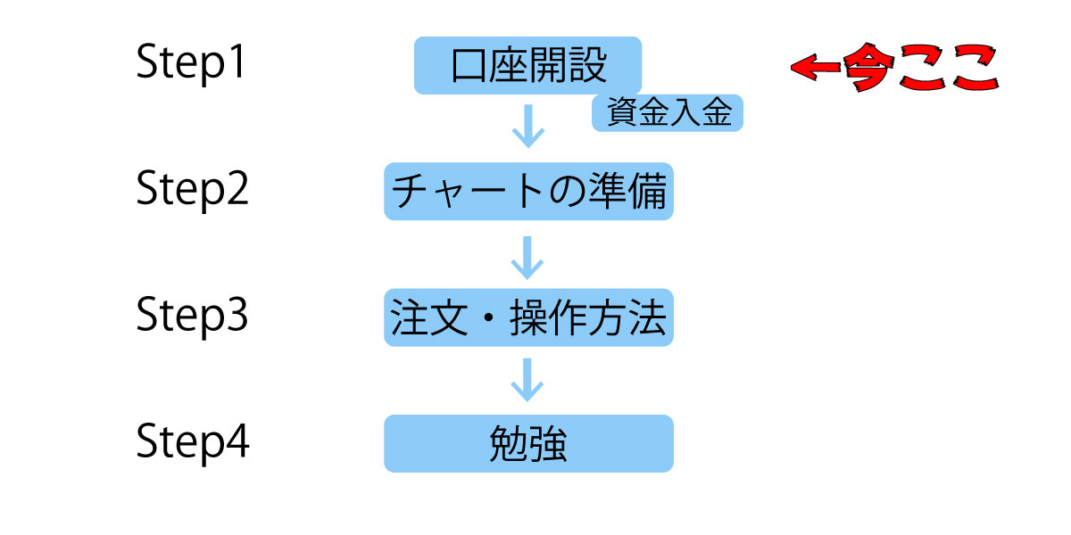 Step1、口座開設