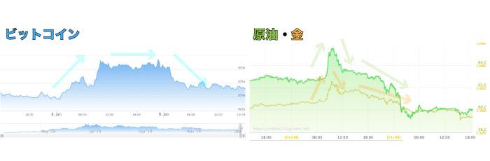 アメリカ イラン チャート
