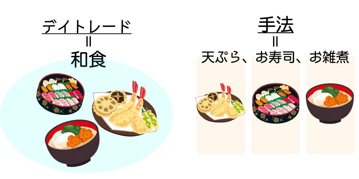 和食とデイトレード