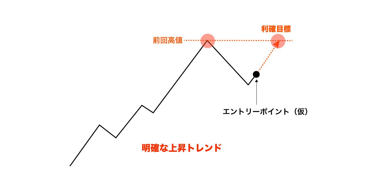 上昇トレンド利確目標