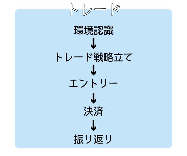 トレード段階