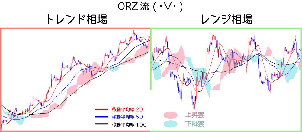 ORZ流トレンドレンジ