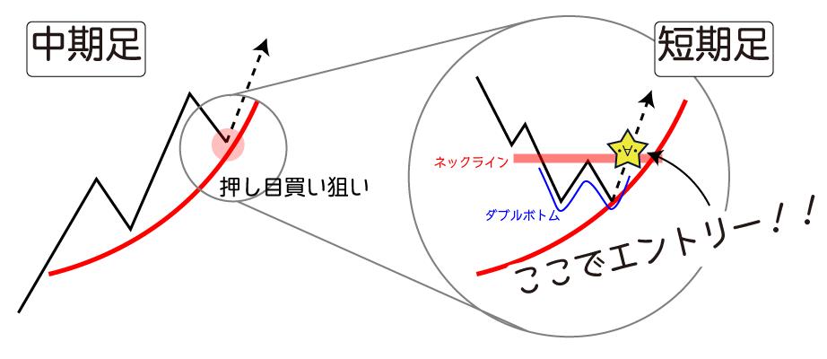 エントリータイミングでのチャートパターンの使い方