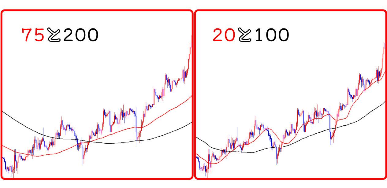短期と長期のゴールデンクロス