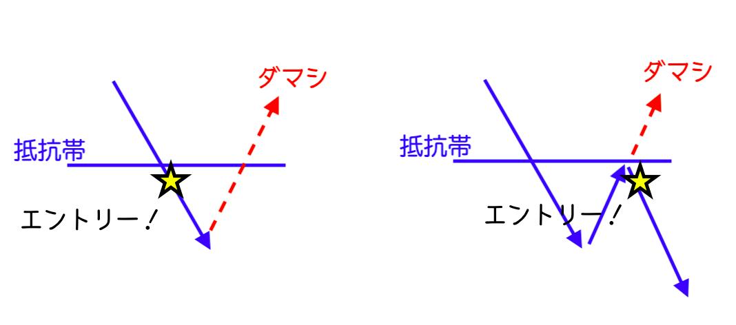 ブレイクアウトの図