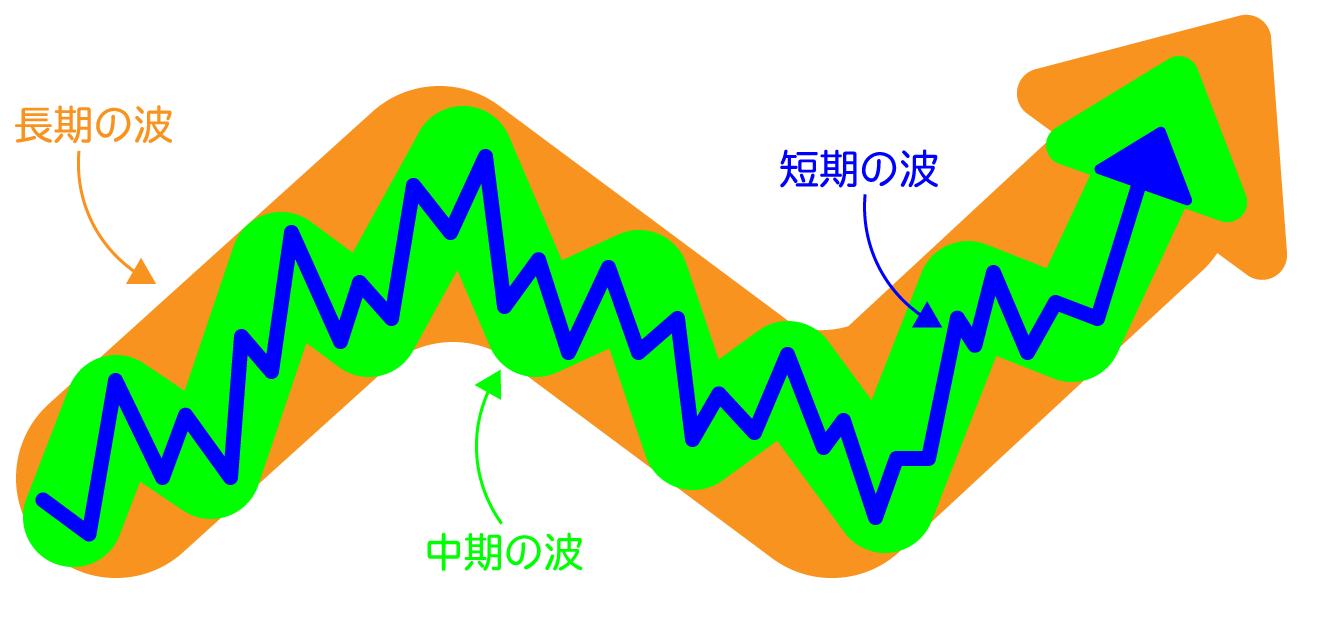 トレンドの3つの波