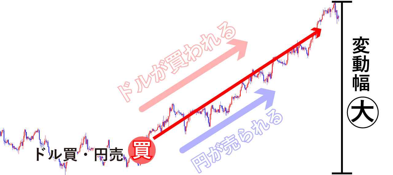 ドル円で買いポジ
