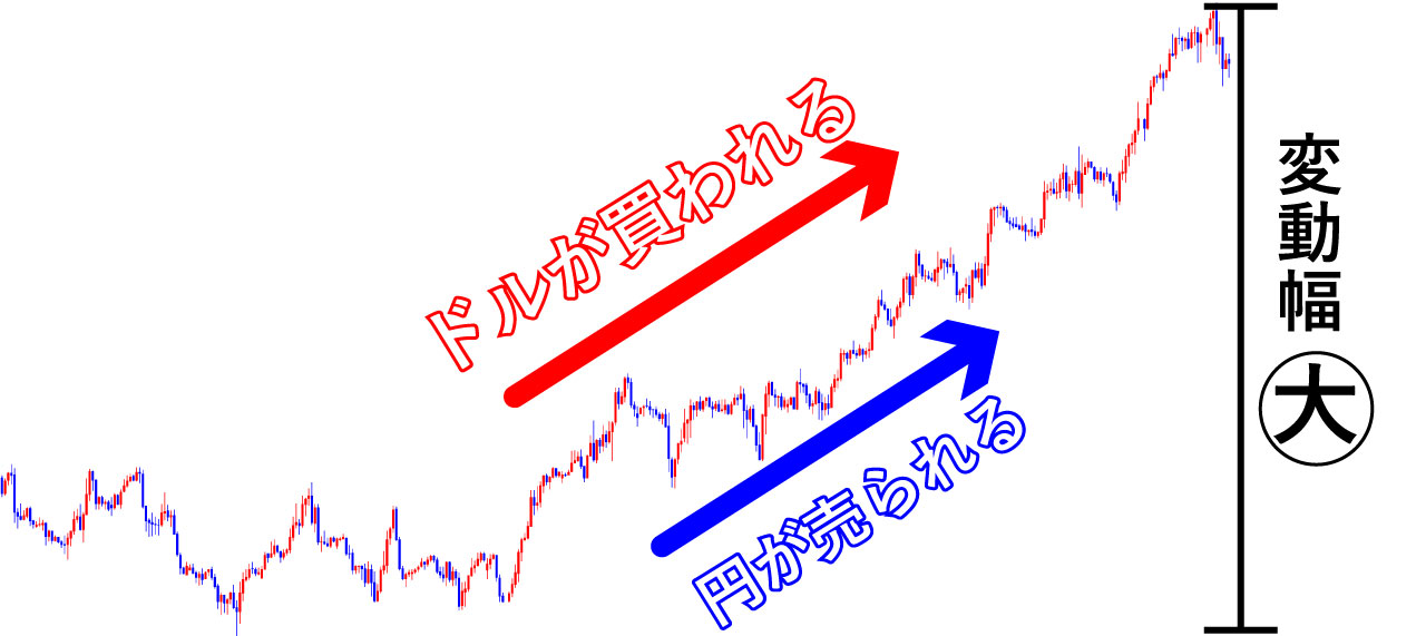 ドル円上昇トレンドの画像