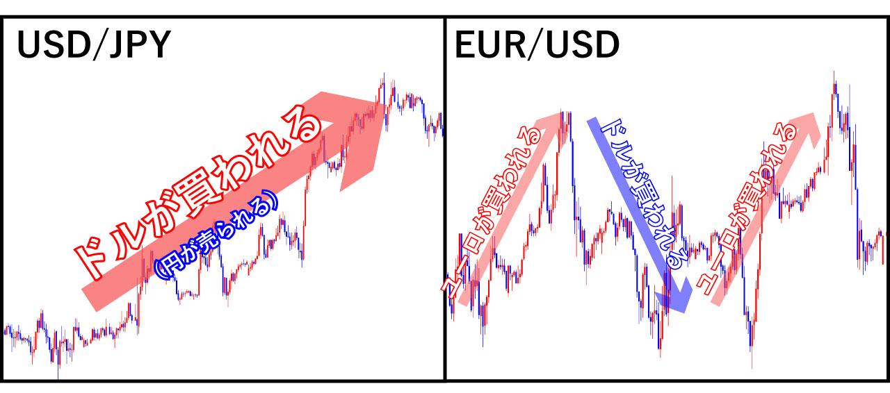 通貨強弱の仕組み