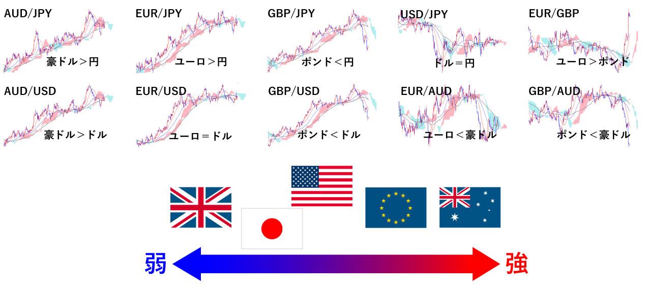 通貨強弱判断の画像