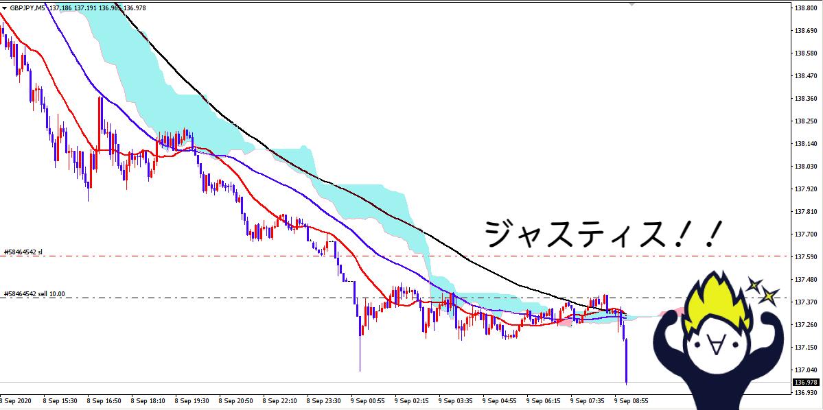 ポンド円下落