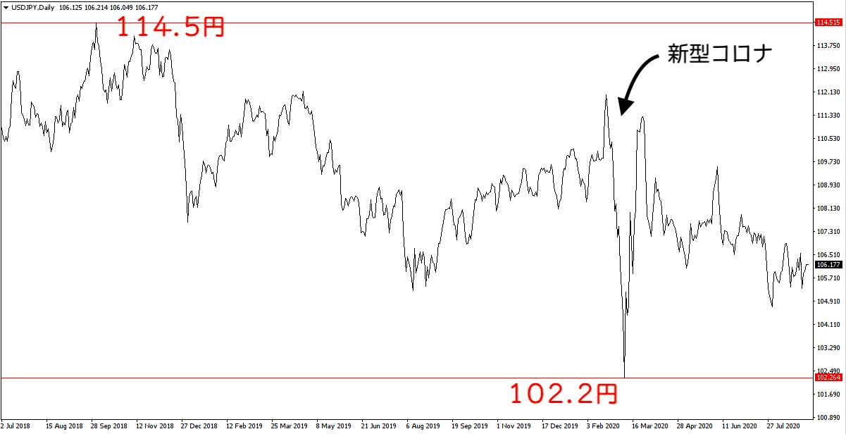 ここ4年くらいのドル円チャート