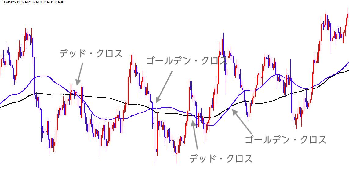 移動平均線のクロス