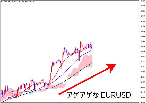 EURUSD上昇トレンド