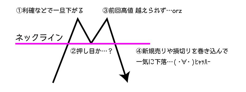 ネックラインの仕組み