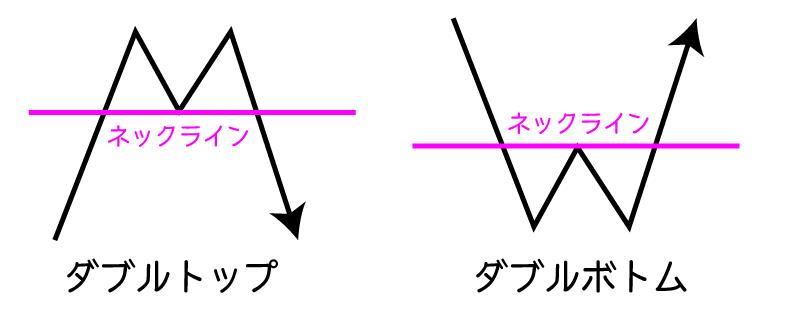 ダブルトップ・ダブルボトムのネックライン