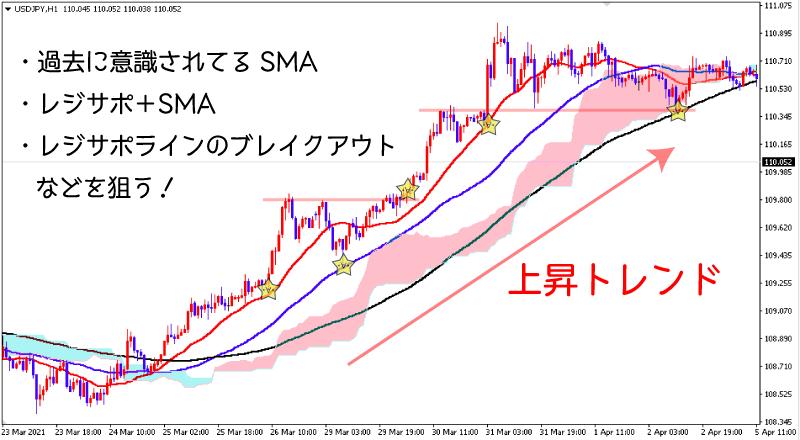 ドル円1時間足上昇トレンド