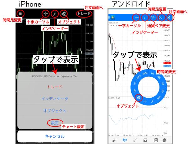 スマホMT4のチャート縦画面