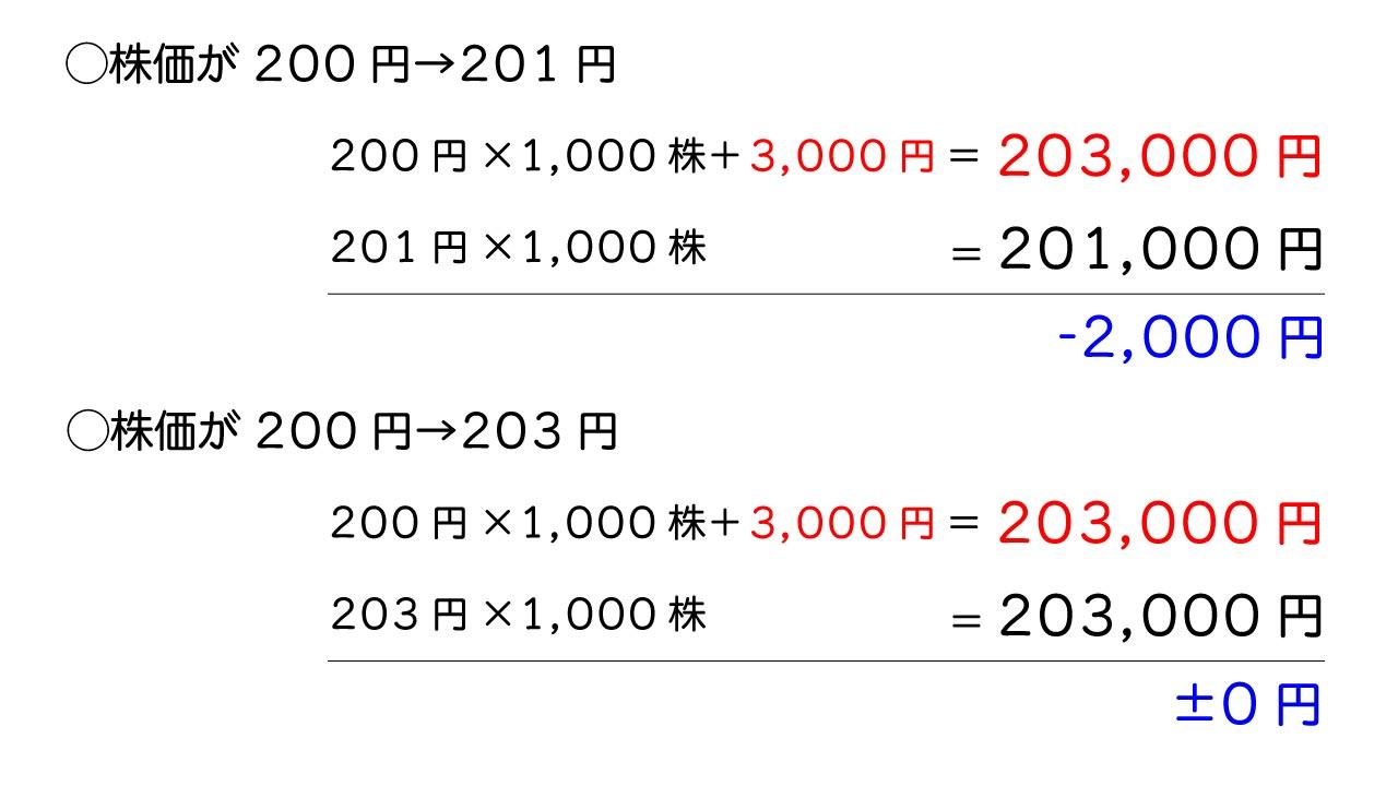 ナンピン 計算式