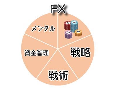 FXのイメージ図